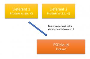 ESDcloud - Einkauf - günstigster Lieferant