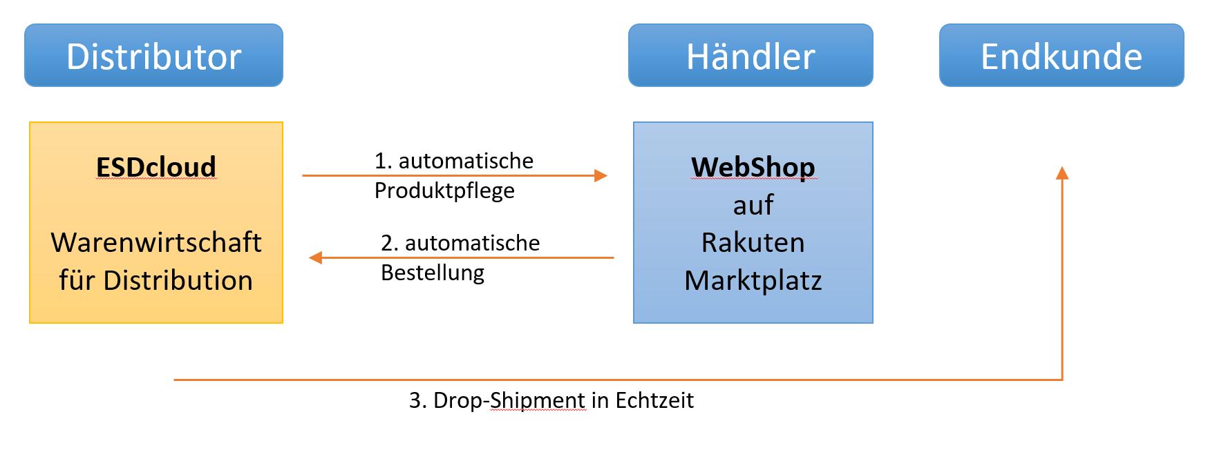 Produktpflege und automatisches Drop Shipment für Händler Shops auf dem Rakuten Marktplatz