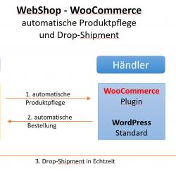 Produktpflege und Dropshipment für WooCommerce Shops