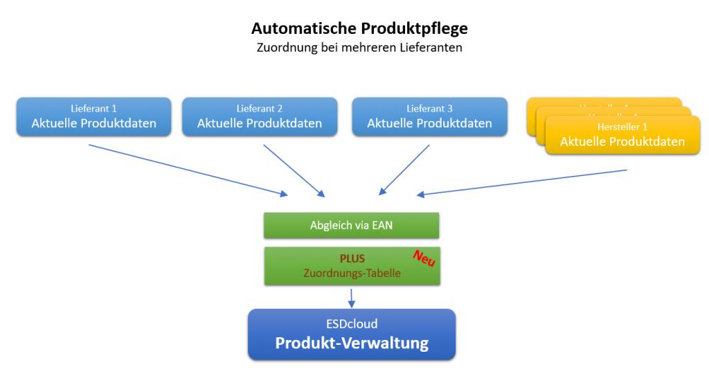 Automatische Produktpflege - Zuordnung bei mehreren Lieferanten